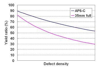 20070216yield_graph
